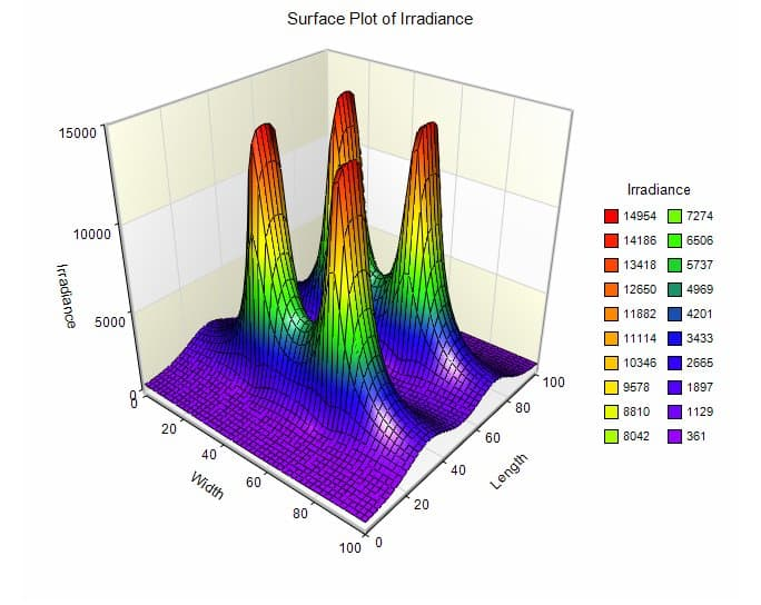 surface plot of irradiance