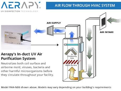 UV HVAC Airflow Diagram